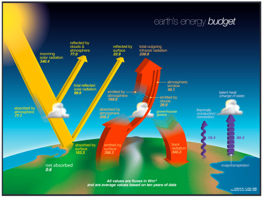 Bilan radiatif terrestre moyen, issu de mesures sur 10 années