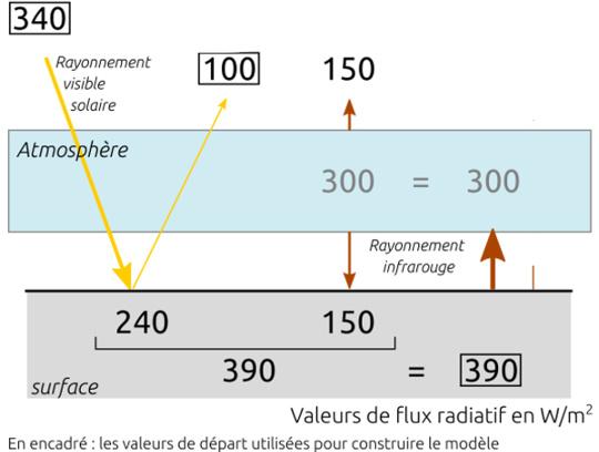 Bilan radiatif complété pour le sol et l'atmosphère
