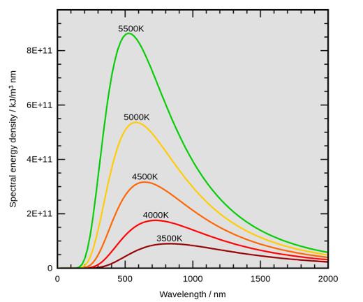 Spectre d'émission du corps noir en fonction de sa température