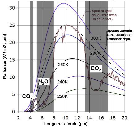 Spectre d'émission moyen de la Terre, limité à l'IR, avec bandes d'absorption d'H2O et de CO2