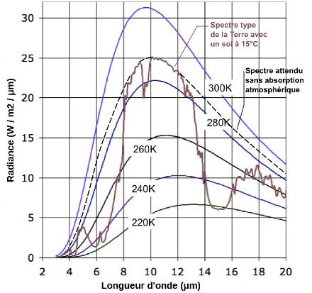 Spectre d'émission moyen de la Terre, limité à l'IR, avec spectre théorique à 15°C (288K)