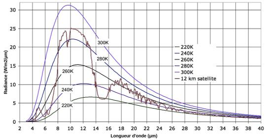 Spectre d'émission moyen de la Terre comparé à ceux de corps noirs proches en température
