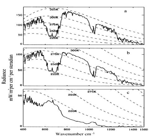Spectres d'émission de la Terre mesurés par le satellite Nimbus 4