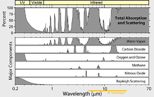Capacité radiative d'absorption / transmission de l'atmosphère totale et de ses principaux composants