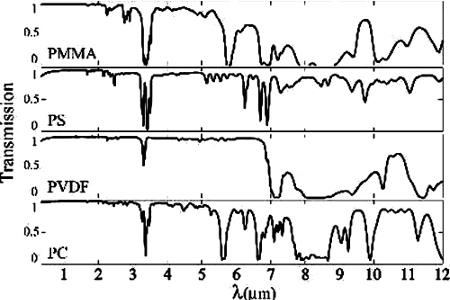 Spectres de transmission de quelques plastiques