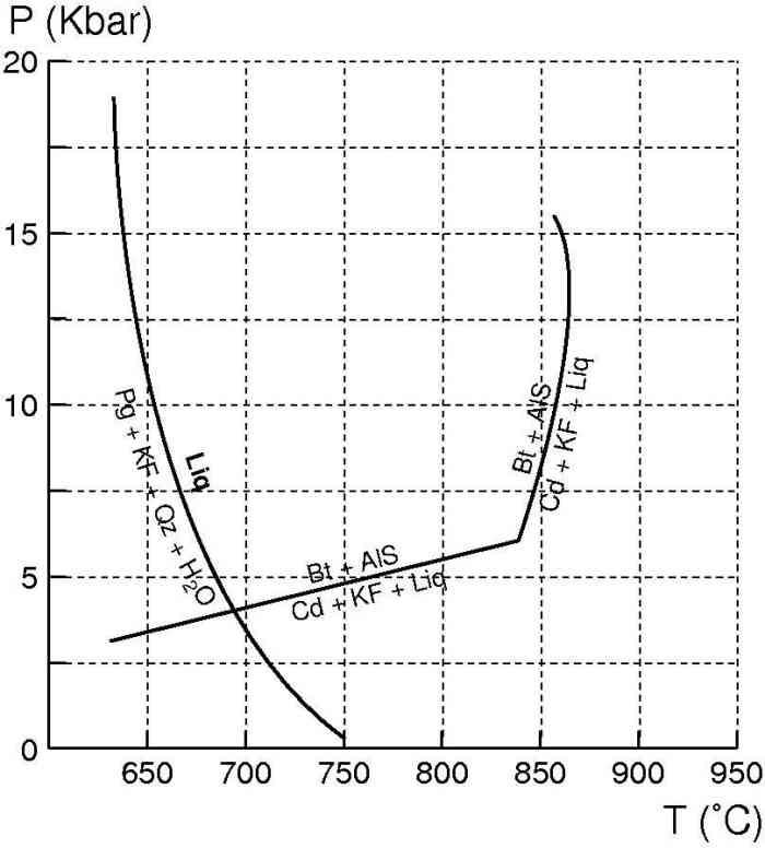 Deux réactions de fusion possibles pour les roches crustales