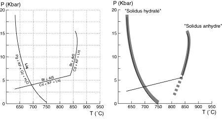 """La signification réelle des """"solidus sec"""" et """"solidus hydraté"""" dans les systèmes acides"""