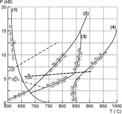 Quelques réactions impliquées dans la fusion partielle de métasédiments et, par extension, de roches crustales en général