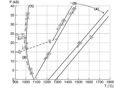 Quelques réactions impliquées dans la fusion partielle de péridotites