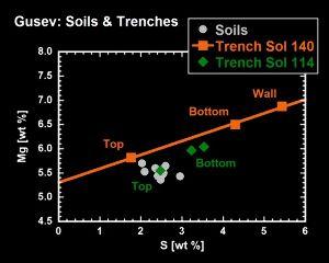 Résultats des analyses du sol martien sur le trajet du robot Spirit