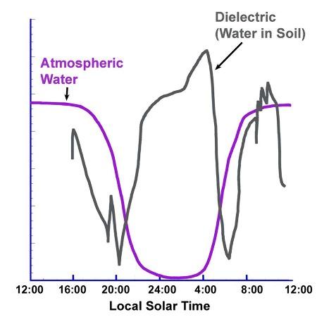 Analyse du contenu en vapeur d'eau de l'atmosphère (en violet) et des propriétés électriques du sol (en noir) au cours d'une journée martienne