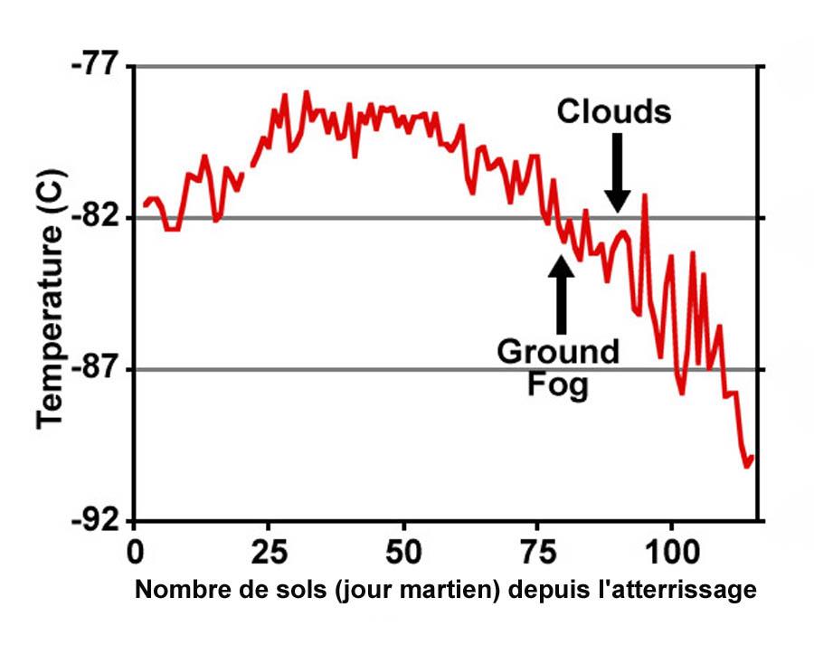 Évolution de la température nocturne entre le jour de l'atterrissage de Phoenix sur Mars (25 mai 2008) et le 29 septembre 2008
