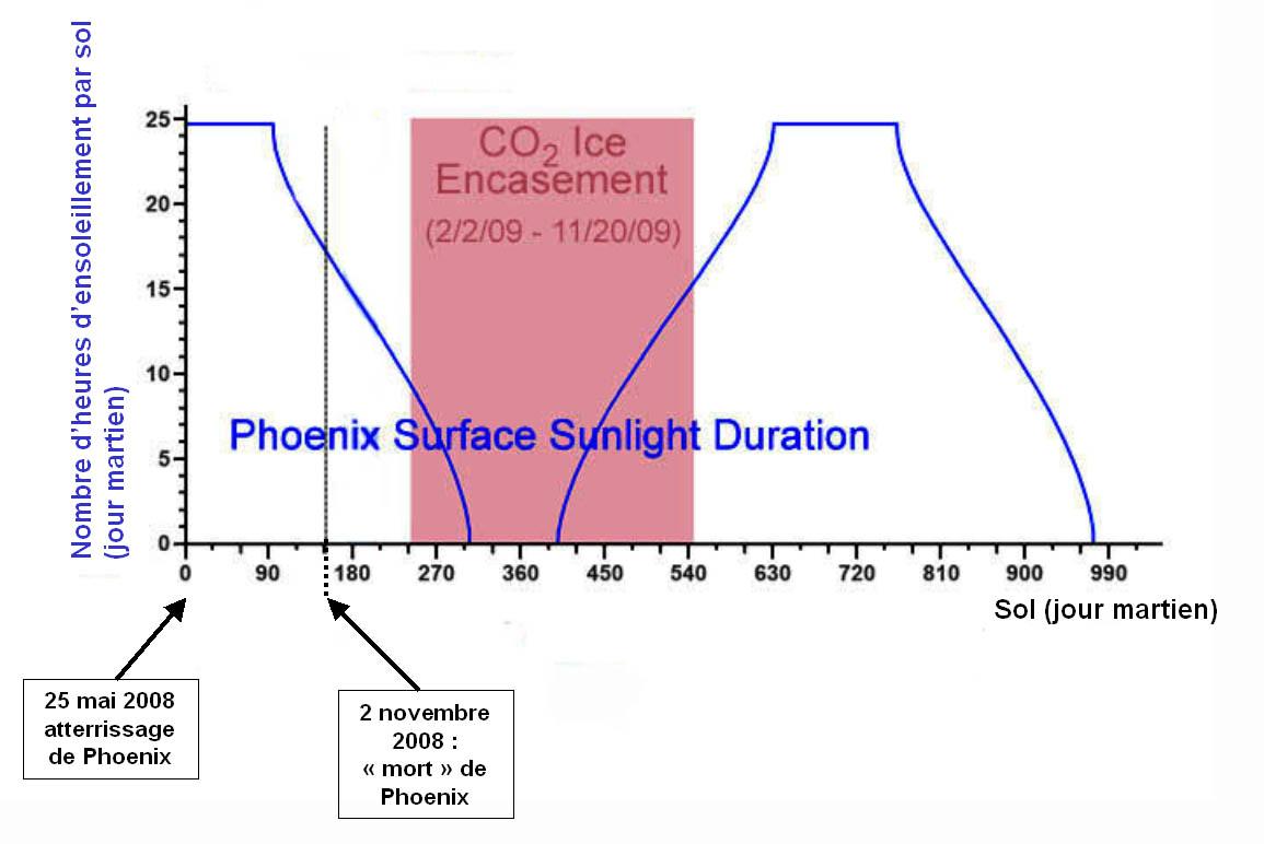 Courbe d'ensoleillement à la latitude de Phoenix sur 1,5 année martienne