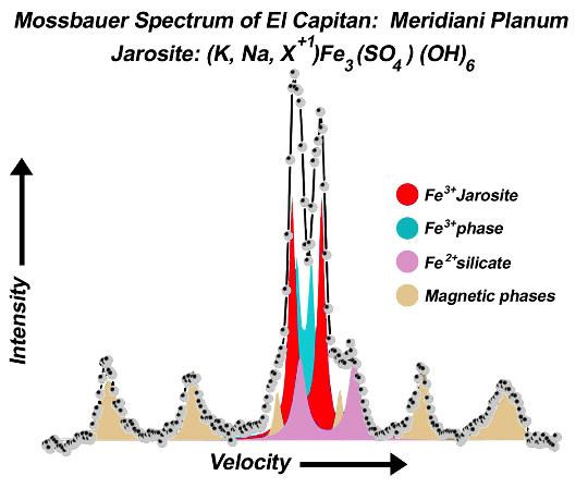 Exemple d'un résultat d'une analyse Mossbauer faite par Opportunity près du site 9