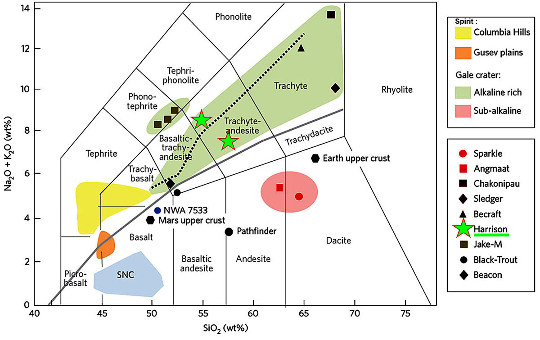 Résultats de très nombreuses analyses chimiques dans un diagramme alcalin / silice (diagramme TAS = Total Alkali Silica) faites sur échantillons magmatiques martiens, analyses faites par spectroscopie X-a et/ou par ChemCam