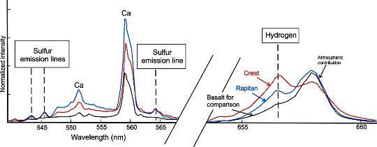 """Résultat de l'analyse de deux filons blancs (nommés Crest et El Capitan) semblables à ceux du site 11 (fig. 32 et 33) par la caméra chimique ChemCam (analyse spectrale d'un plasma engendré par un """"flash laser"""")"""