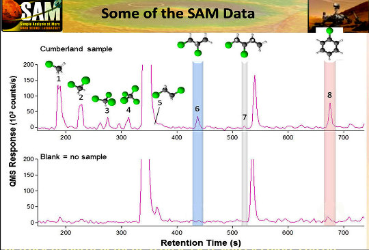 Exemple des résultats des premières recherches de molécules carbonées dans les sédiments de Yellowknife Bay par le spectromètre de masse de Curiosity installé à l'aval d'un chromatographe en phase gazeuse