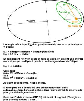 Démonstration 1: la vitesse sur l'orbite tangente externe est plus élevée que celle sur l'orbite tangente interne