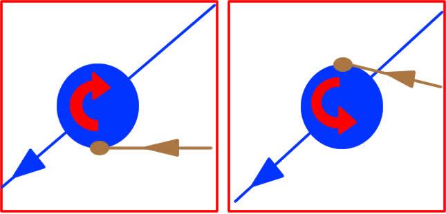Deux cas de collision latérale dans la configuration de la figure 6 (cadre supérieur rouge)