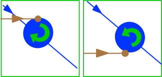 Deux cas de collision latérale dans la configuration de la figure 6 (cadre inférieur vert)