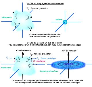 Schéma simplifié montrant la formation du disque protoplanétaire