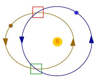 Exemple d'orbites coplanaires sécantes et sites de collision possibles