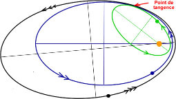 Exemples d'orbites tangentes