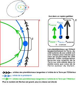 Influence des planétésimaux aux orbites tangentes à celle de la proto-Terre