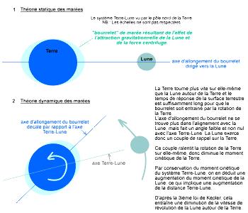 Interactions Terre-Lune, effets sur la révolution de la Lune et sur la rotation de la Terre