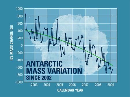 Variation de volume de la calotte antarctique entre 2002 et 2009