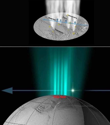 Principe (en bas) et résultats de la méthode d'occultation d'étoile pour la localisation de panaches du pôle Sud d'Encelade, satellite de Saturne