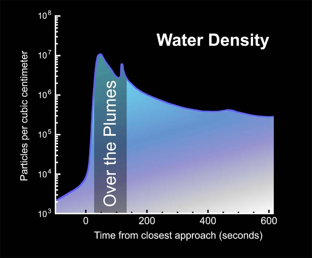Densité des particules de glace mesurée en traversant les panaches volcaniques du pôle Sud d'Encelade