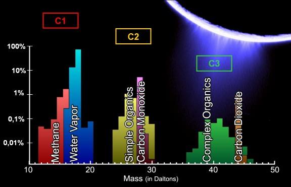 Abondance relative des différentes molécules gazeuses rencontrées lors de la traversée des panaches volcaniques d'Encelade