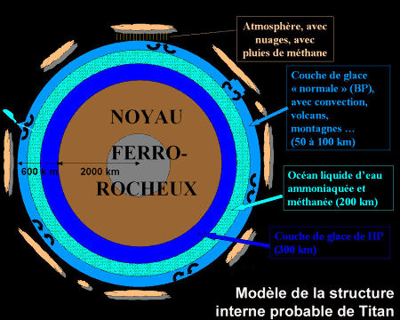 Modèle de la structure interne probable de Titan, satellite de Saturne