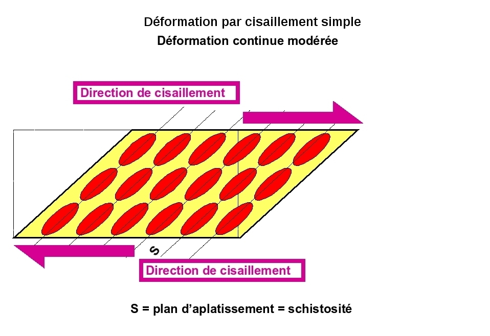 Déformation continue par cisaillement (simple shear) 2/3