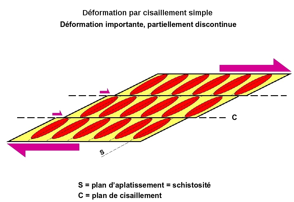 Déformation discontinue par cisaillement (simple shear) 1/3