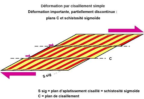 Déformation discontinue par cisaillement (simple shear) 2/3
