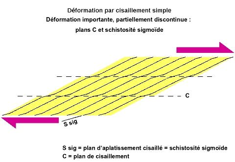 Déformation discontinue par cisaillement (simple shear) 3/3
