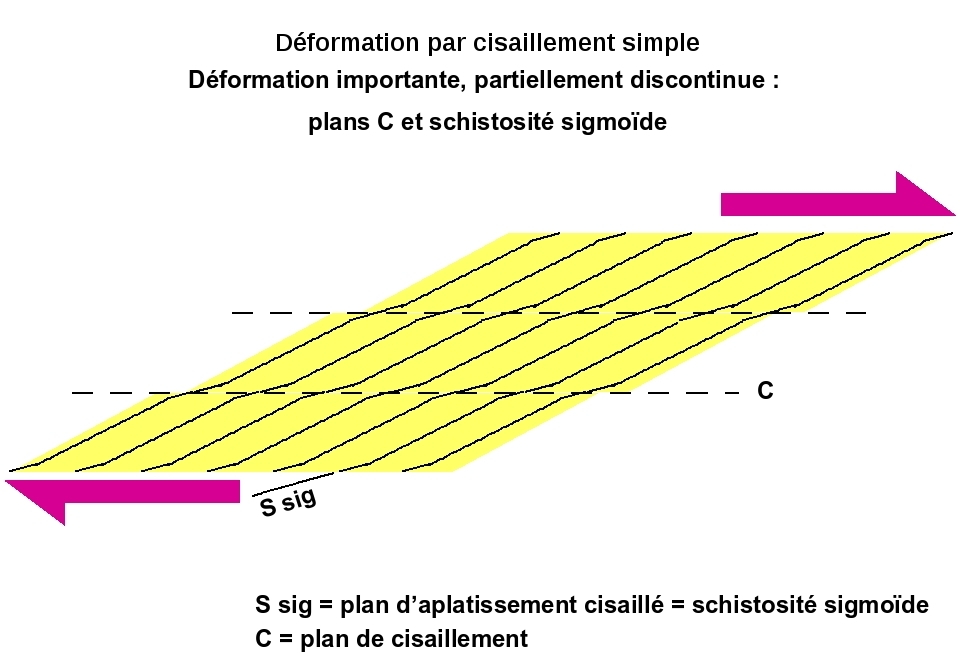 Déformation discontinue par cisaillement (simple shear) 3/3