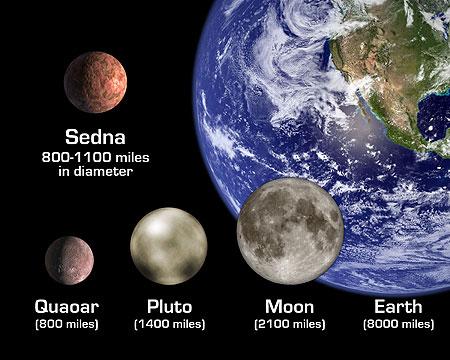 Comparaison de taille entre quelques corps du système solaire