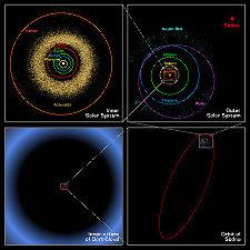 Comparaison des orbites