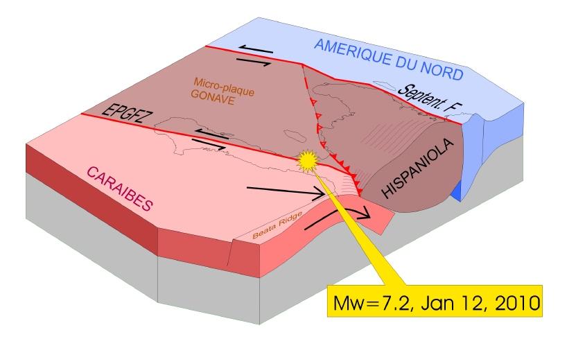 Représentation schématique 3D des relations tectoniques entre la faille d'Enriquillo-Plantain-Garden, portée par la plaque Caraïbes, et le bloc continentalisé (chaine ancienne résultant de la collision d'arcs insulaires d'âge crétacé) d'Hispaniola