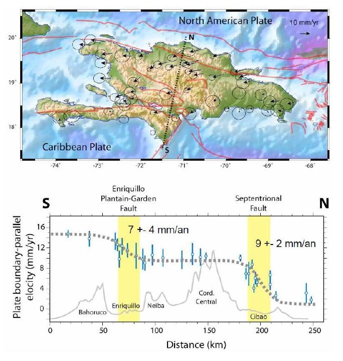 Répartition des quantités de déplacement des plaques mesurées par des campagnes GPS sur le territoire de la République dominicaine