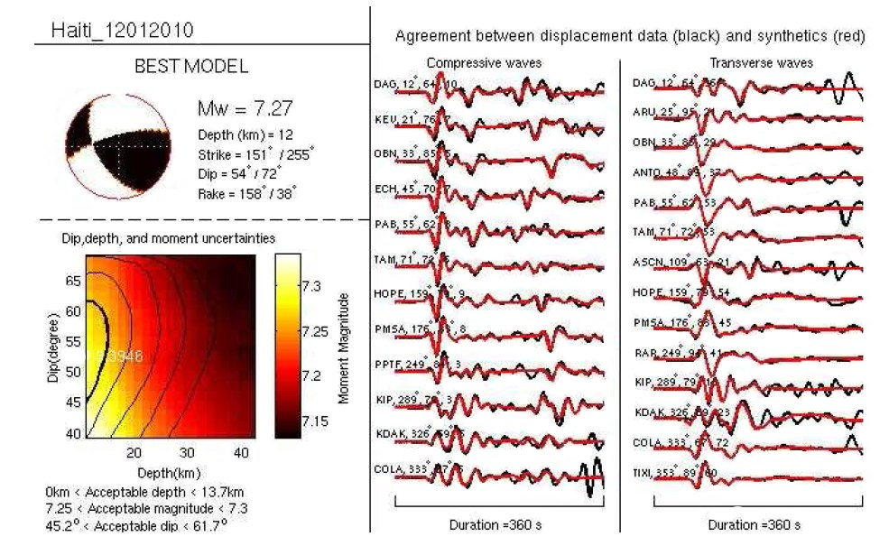Analyse des signaux enregistrés correspondant au séisme d'Haïti