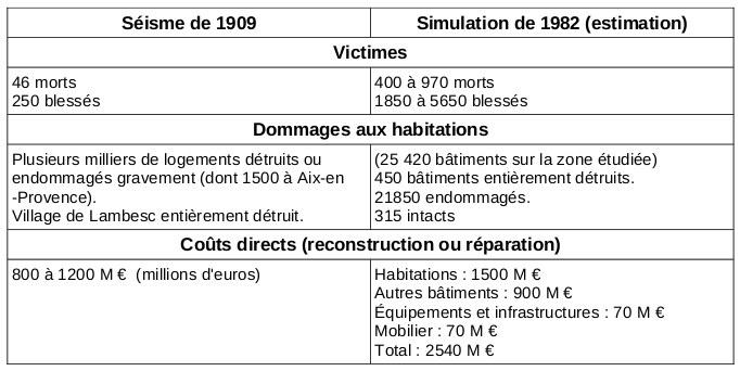 Comparaison des dégâts 1909 et des dégâts prévisibles simulés en 1982 dans la région de Lambesc