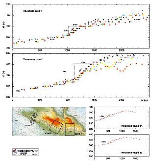 Série de profils topographiques détaillés sur le versant Sud de la montagne de la Trévaresse