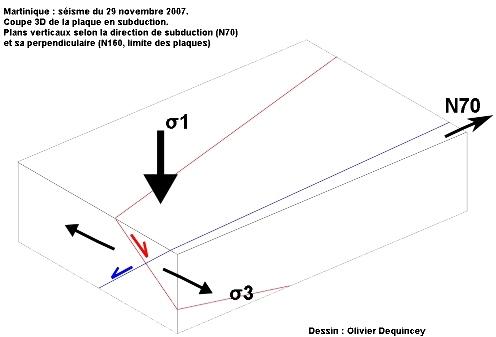 Bloc 3D de la plaque en subduction dans la zone déformée, séisme du 29/11/2007, Martinique