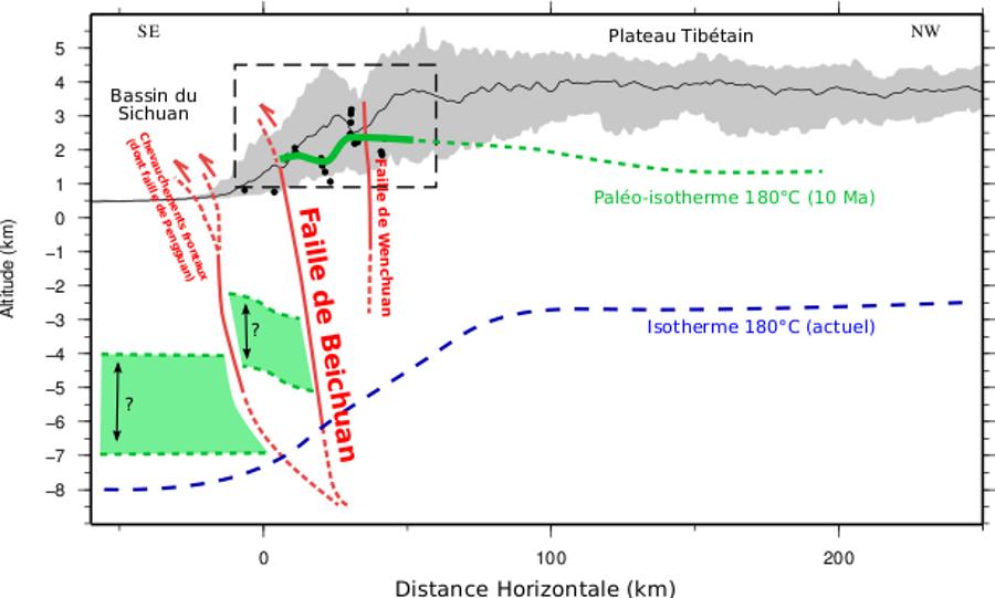 Coupe au travers des Longmen Shan présentant la reconstruction de la paléo-isotherme 180°C