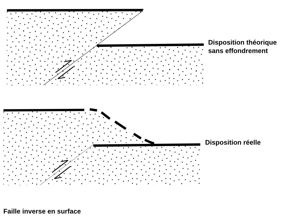 Schéma de faille inverse arrivant en surface