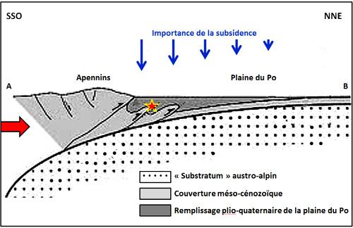 Coupe SSO-NNE à travers les Apennins et la plaine du Po, contexte tectonique des séismes de mai 2012